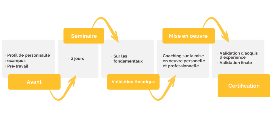 Processus de certification Funny Learning